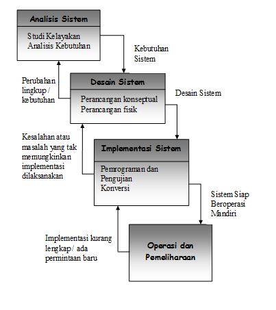 KISI – KISI dan Jawaban UTS SISTEM INFORMASI . | itmastercenter